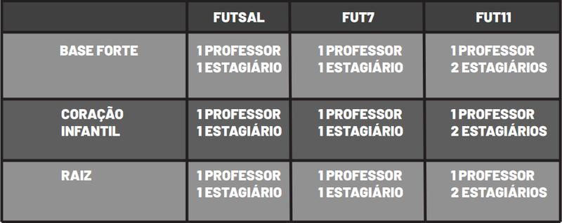 Profissionais por treino Vasco Academy