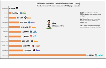 Ranking de patrocínio master
