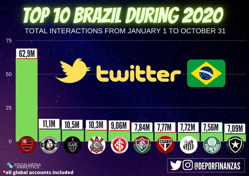 Ranking de interações do Twitter (Janeiro-Outubro)
