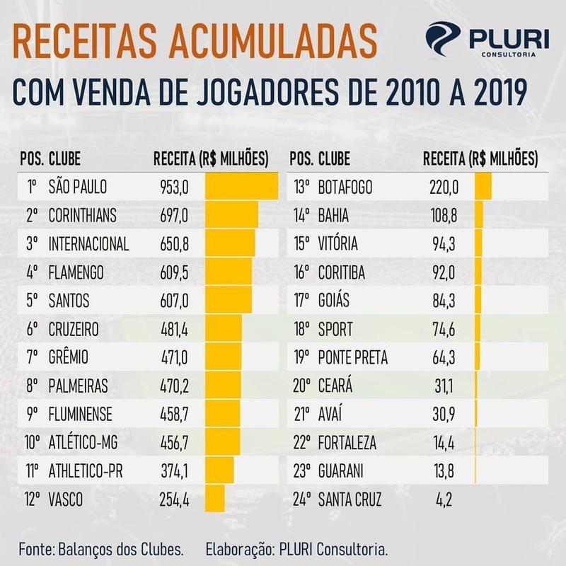 Receitas acumuladas com venda de jogadores (2010-2019)