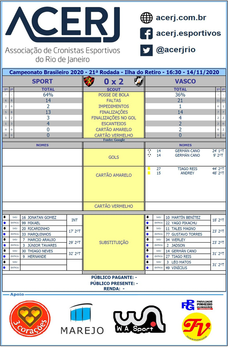 Scout final Sport 0 x 2 Vasco