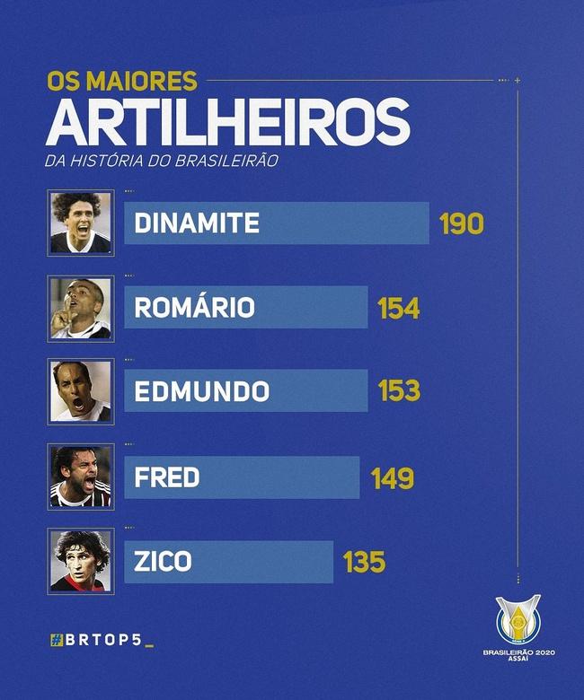 Top 5 artilheiros da história do Brasileirão