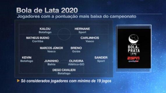 """Carlinhos e Marcos Jr aparecem no """"Bola de Lata"""" dos piores do Brasileiro - SuperVasco"""
