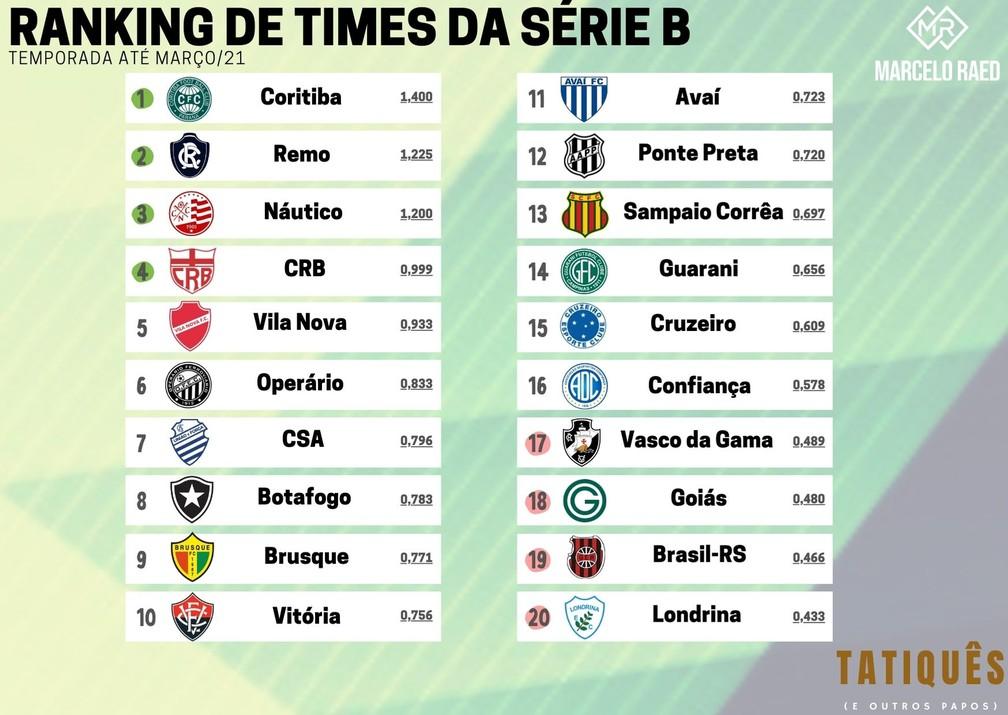 Ranking de times da Série B: temporada até março