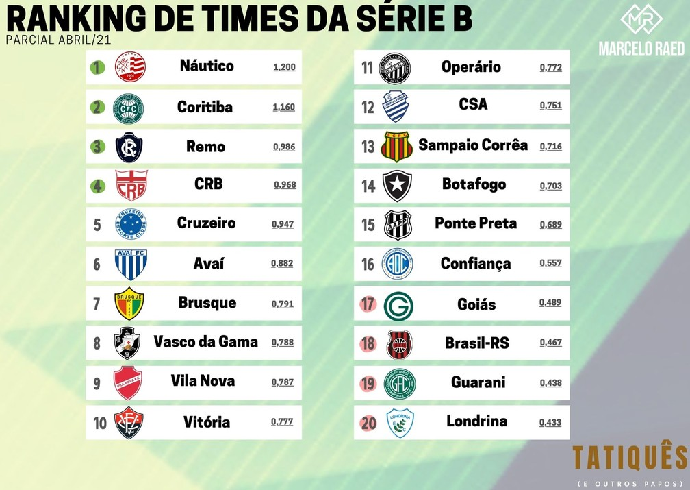 Ranking de Times da Série B - parcial do mês de Abril