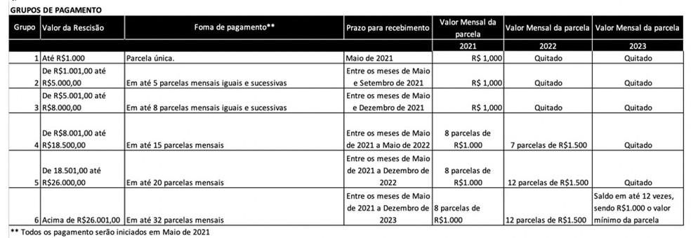 Proposta de pagamento da rescisão a funcionãrios feita pelo Vasco