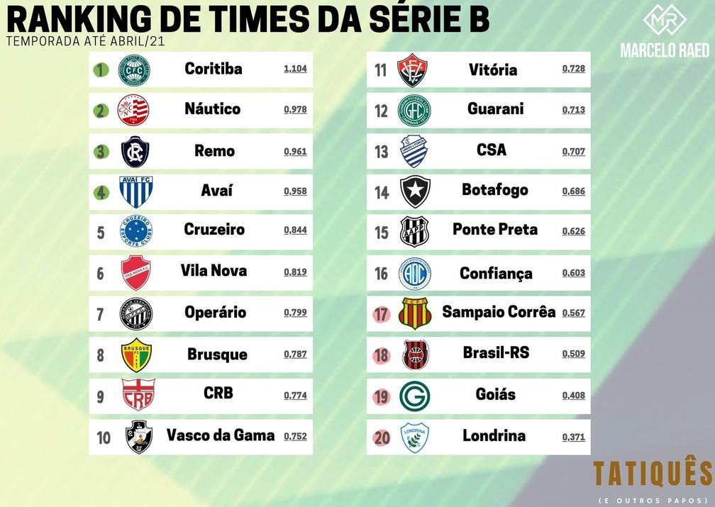 Ranking de Times da Série B - temporada até Abril