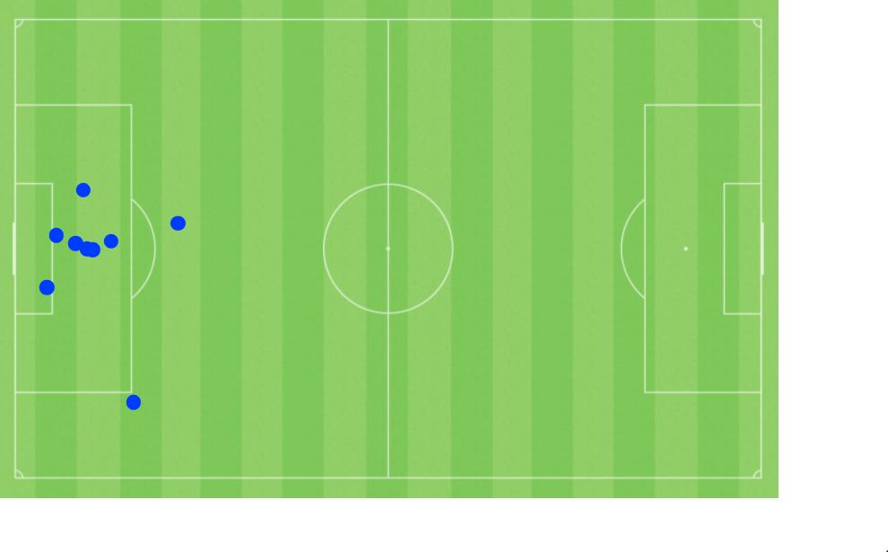 Mapa de gols sofridos
