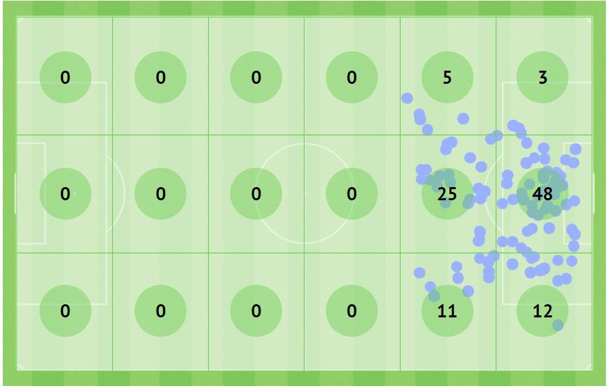 Mapa de finalizações dos últimos 10 jogos (consideranda certas/erradas/gols)